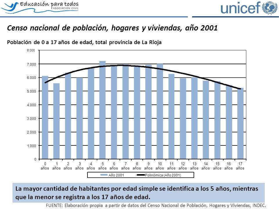 Censo nacional de población, hogares y viviendas, año 2001 Población de 0 a 17 años de edad, total provincia de La Rioja FUENTE: Elaboración propia a partir de datos del Censo Nacional de Población, Hogares y Viviendas, INDEC.