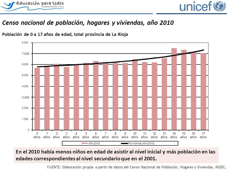 El acceso y permanencia en el sistema educativo Evolución de la asistencia escolar por tramos de edad, provincia de La Rioja.