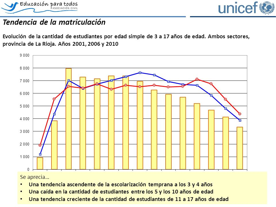 Tendencia de la matriculación Evolución de la cantidad de estudiantes por edad simple de 3 a 17 años de edad.