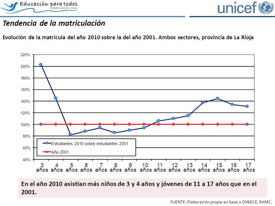 La conservación interanual de la matrícula por grado y edad Conservación de estudiantes por cohorte de grados 7 a 10, provincia de La Rioja, ambos sectores.