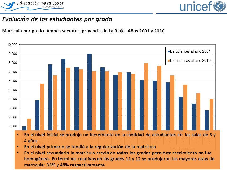 El rezago escolar: la exclusión potencial Estudiantes por grado y condición de edad, provincia de La Rioja, sector estatal.