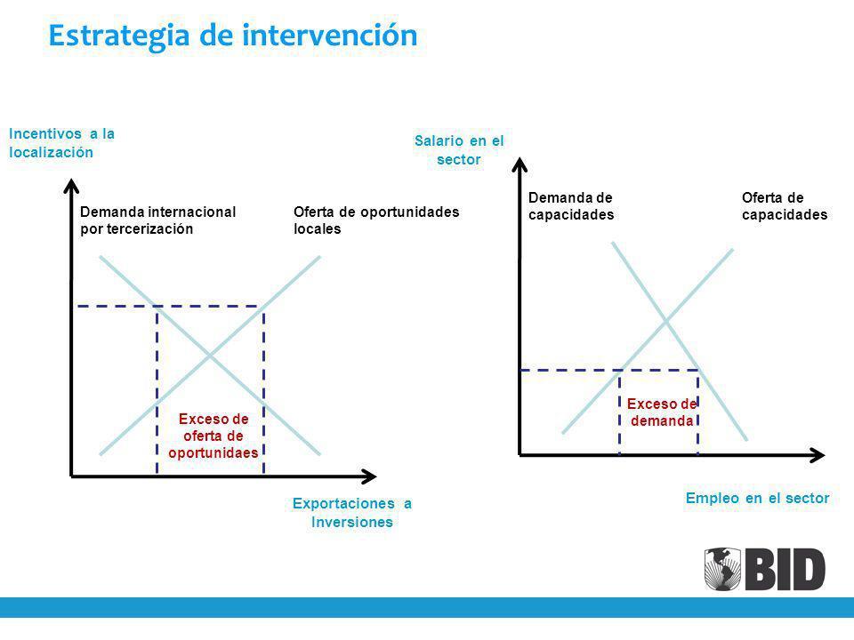 Estrategia de intervención Incentivos a la localización Exportaciones a Inversiones Demanda internacional por tercerización Oferta de oportunidades locales Exceso de oferta de oportunidaes Demanda de capacidades Oferta de capacidades Exceso de demanda Empleo en el sector Salario en el sector