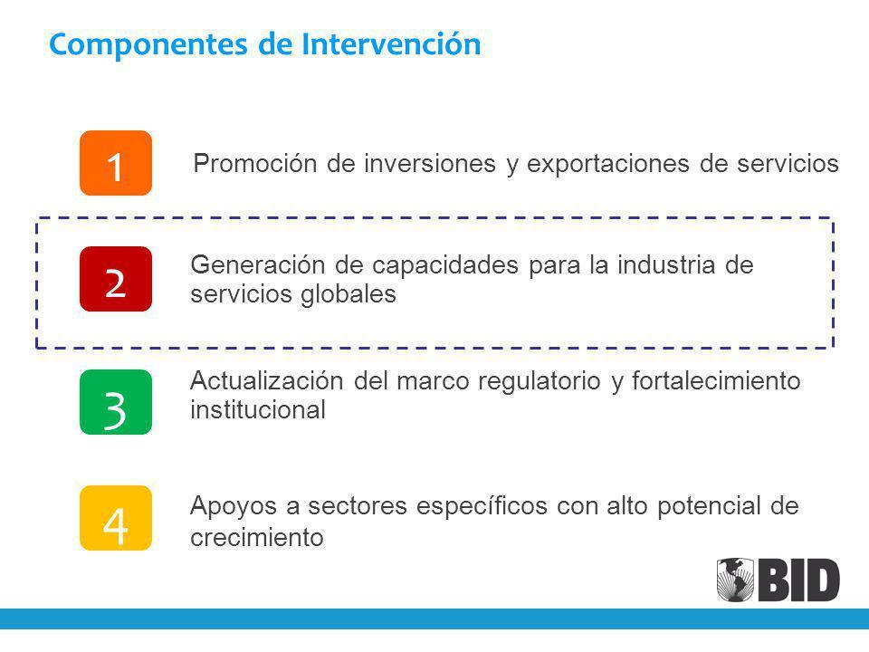 Componentes de Intervención Generación de capacidades para la industria de servicios globales Actualización del marco regulatorio y fortalecimiento institucional Apoyos a sectores específicos con alto potencial de crecimiento Promoción de inversiones y exportaciones de servicios 1 3 2 4