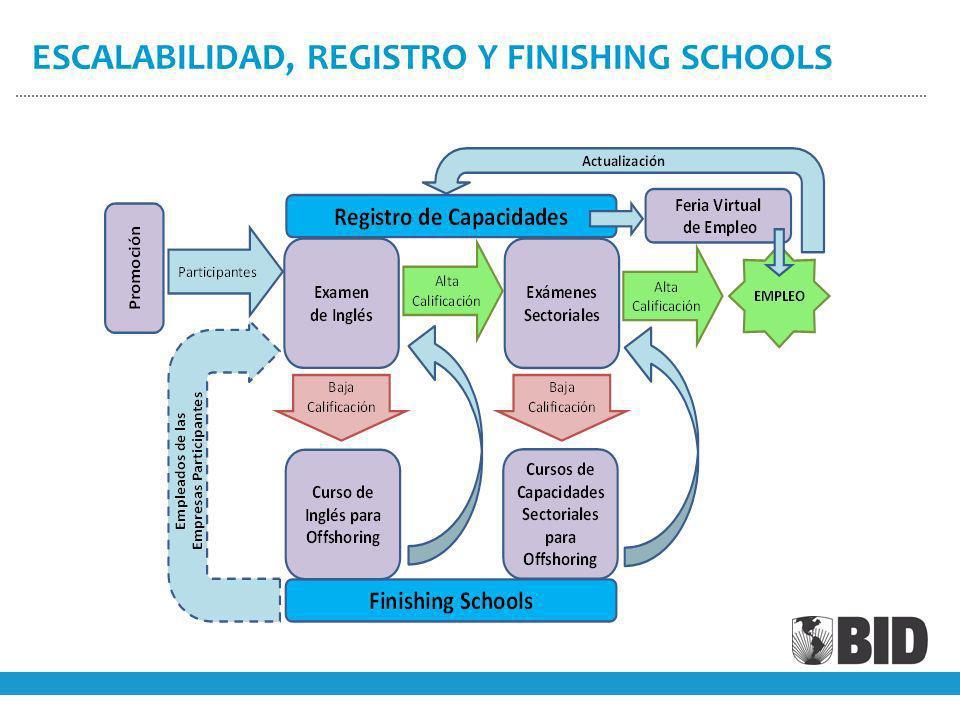 ESCALABILIDAD, REGISTRO Y FINISHING SCHOOLS
