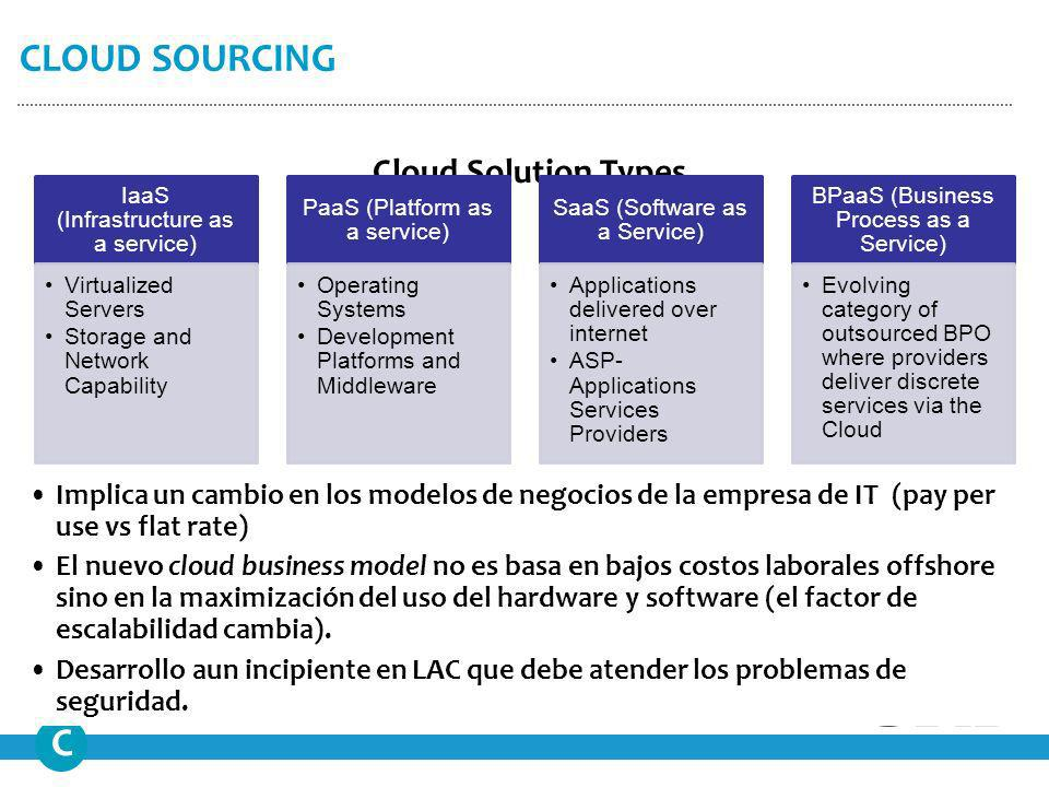 Cloud Solution Types CLOUD SOURCING C IaaS (Infrastructure as a service) Virtualized Servers Storage and Network Capability PaaS (Platform as a servic