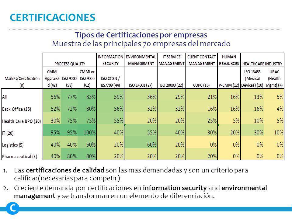 1.Las certificaciones de calidad son las mas demandadas y son un criterio para calificar(necesarias para competir) 2.Creciente demanda por certificaciones en information security and environmental management y se transforman en un elemento de diferenciación.