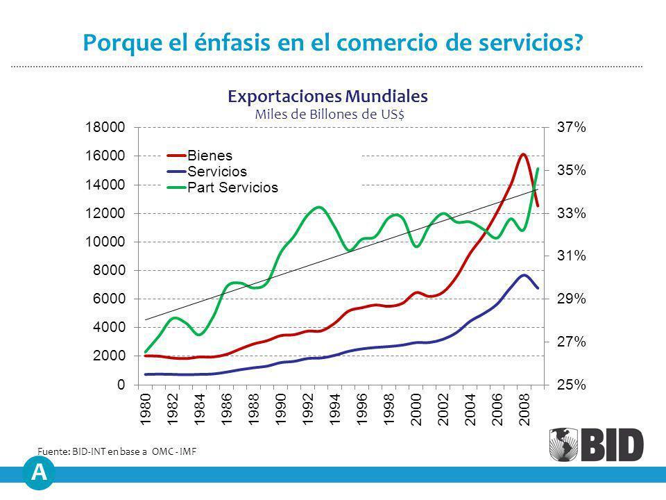 Exportaciones Mundiales Miles de Billones de US$ Porque el énfasis en el comercio de servicios.