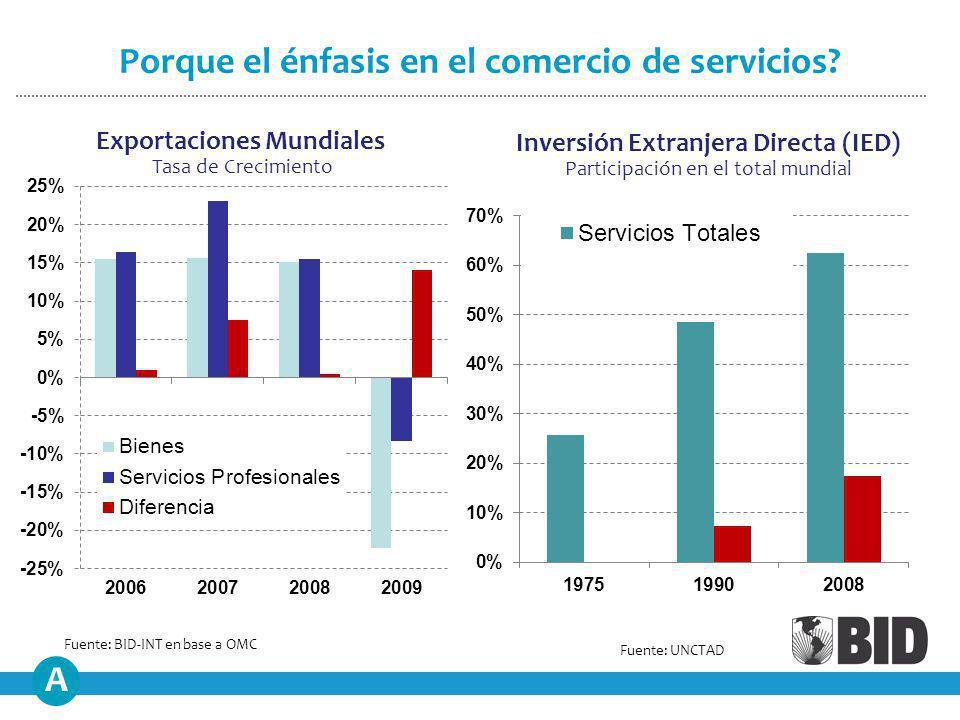 Inversión Extranjera Directa (IED) Participación en el total mundial Exportaciones Mundiales Tasa de Crecimiento Fuente: BID-INT en base a OMC Fuente: UNCTAD Porque el énfasis en el comercio de servicios.