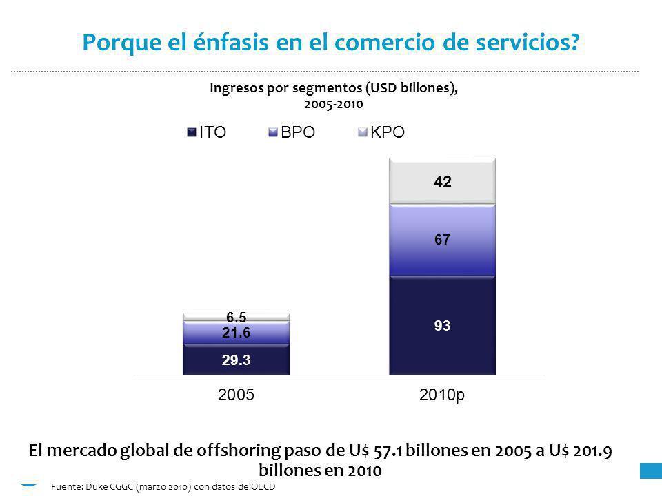 Fuente: Duke CGGC (marzo 2010) con datos delOECD B Ingresos por segmentos (USD billones), 2005-2010 El mercado global de offshoring paso de U$ 57.1 billones en 2005 a U$ 201.9 billones en 2010 Porque el énfasis en el comercio de servicios