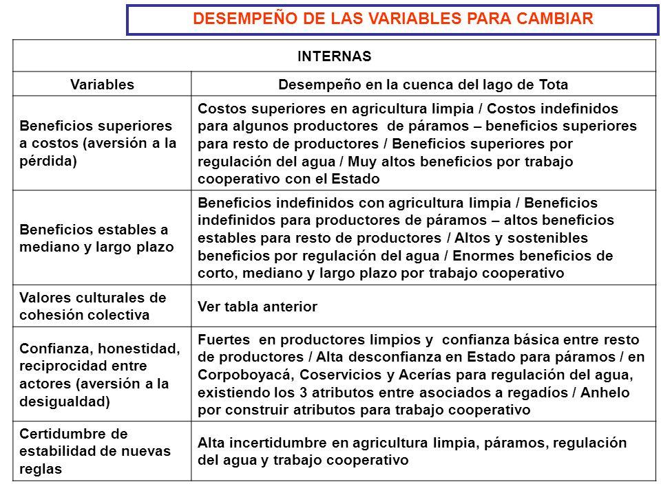 DESEMPEÑO DE LAS VARIABLES PARA CAMBIAR INTERNAS VariablesDesempeño en la cuenca del lago de Tota Beneficios superiores a costos (aversión a la pérdid