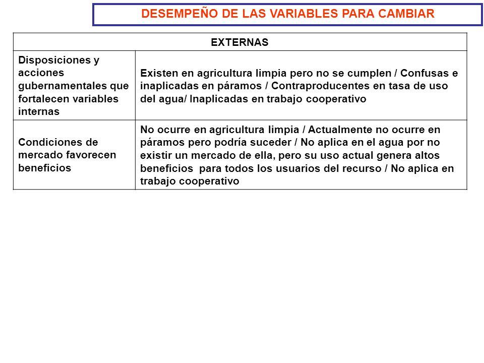 DESEMPEÑO DE LAS VARIABLES PARA CAMBIAR EXTERNAS Disposiciones y acciones gubernamentales que fortalecen variables internas Existen en agricultura lim