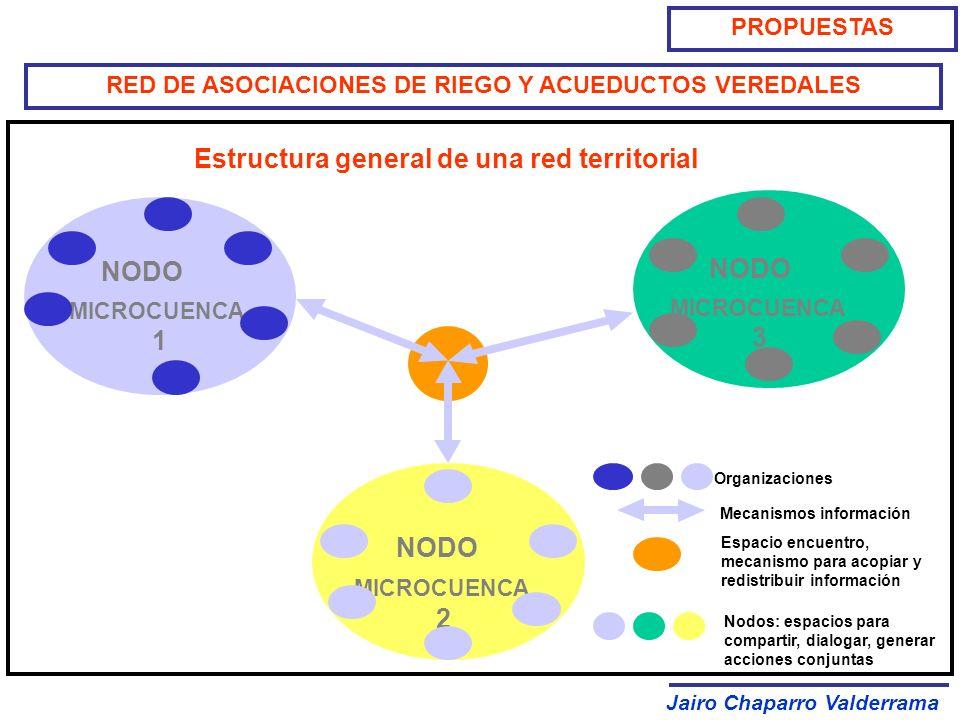 Jairo Chaparro Valderrama PROPUESTAS RED DE ASOCIACIONES DE RIEGO Y ACUEDUCTOS VEREDALES NODO MICROCUENCA 1 NODO MICROCUENCA 2 NODO MICROCUENCA 3 Orga