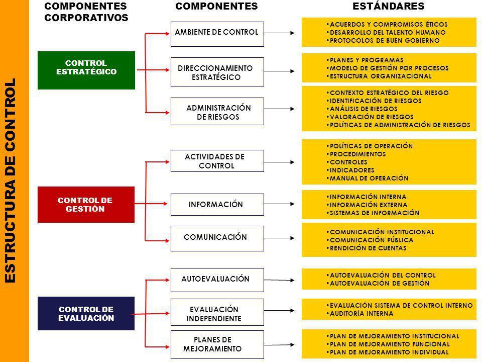 COMPONENTESESTÁNDARES ACUERDOS Y COMPROMISOS ÉTICOS DESARROLLO DEL TALENTO HUMANO PROTOCOLOS DE BUEN GOBIERNO ESTRUCTURA DE CONTROL CONTROL ESTRATÉGIC