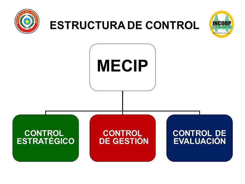 CONTROL ESTRATÉGICO Componentes de control que al interrelacionarse entre si, permiten el Control al cumplimiento de la orientación estratégica y organizacional de la institución pública, en la consecución de los objetivos institucionales en forma eficiente y eficaz.