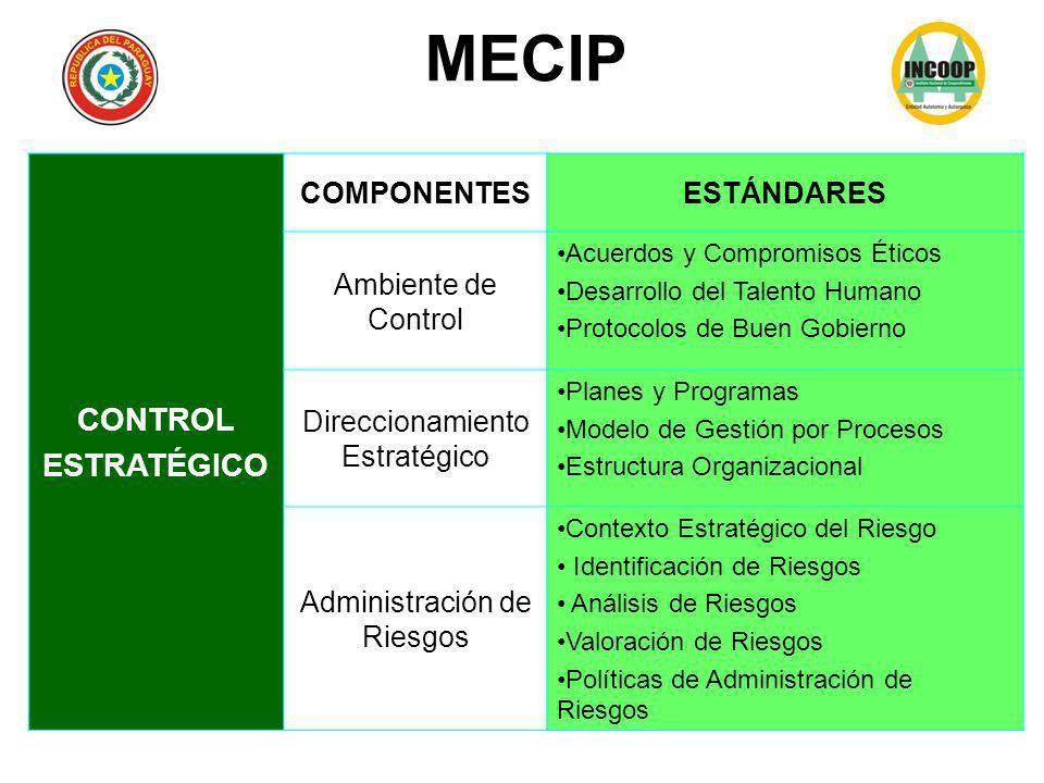 CONTROL ESTRATÉGICO COMPONENTESESTÁNDARES Ambiente de Control Acuerdos y Compromisos Éticos Desarrollo del Talento Humano Protocolos de Buen Gobierno