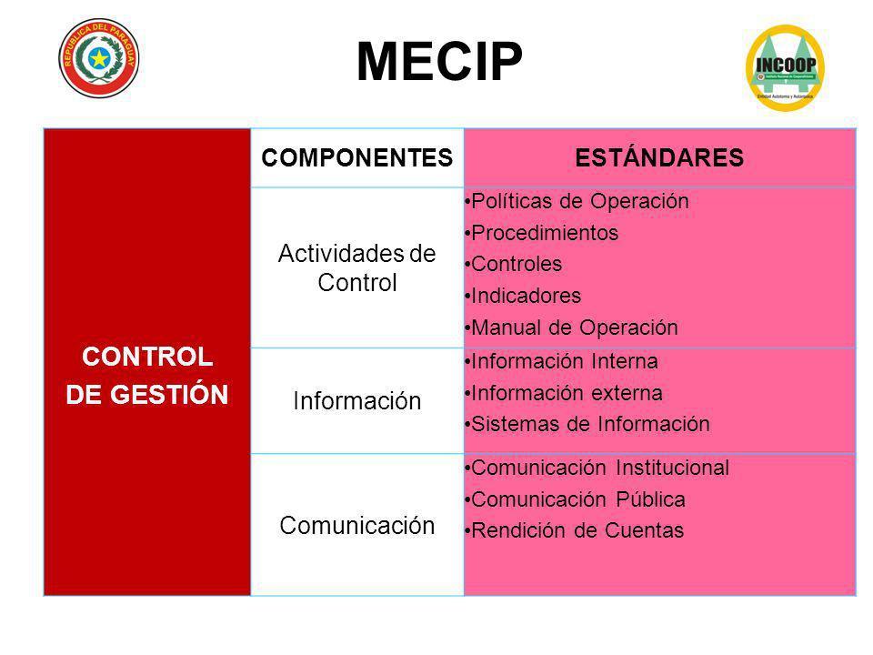 CONTROL DE GESTIÓN COMPONENTESESTÁNDARES Actividades de Control Políticas de Operación Procedimientos Controles Indicadores Manual de Operación Inform