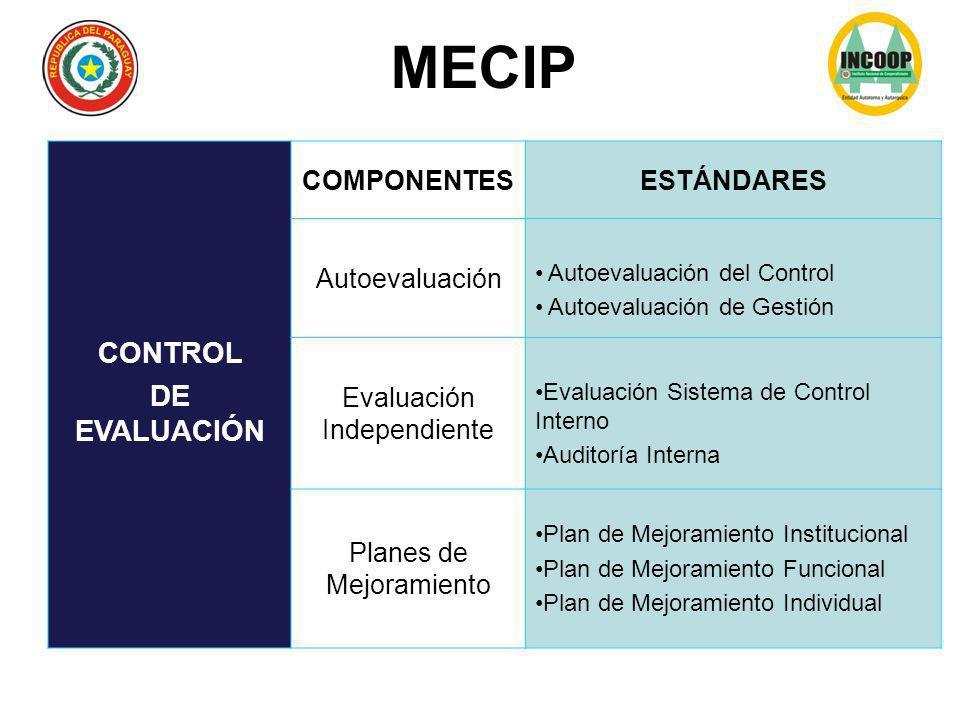 CONTROL DE EVALUACIÓN COMPONENTESESTÁNDARES Autoevaluación Autoevaluación del Control Autoevaluación de Gestión Evaluación Independiente Evaluación Si