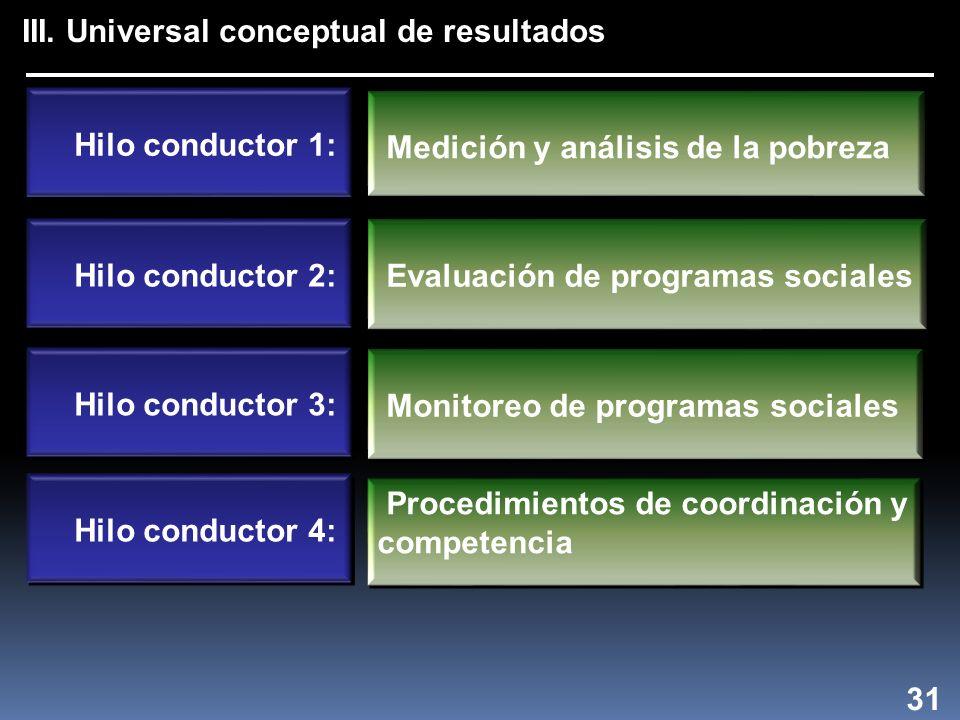 III. Universal conceptual de resultados Hilo conductor 1: Medición y análisis de la pobreza Evaluación de programas sociales Monitoreo de programas so