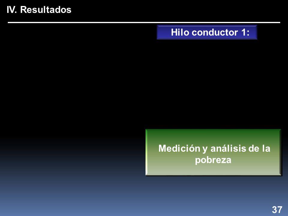 Hilo conductor 1: Medición y análisis de la pobreza IV. Resultados 37