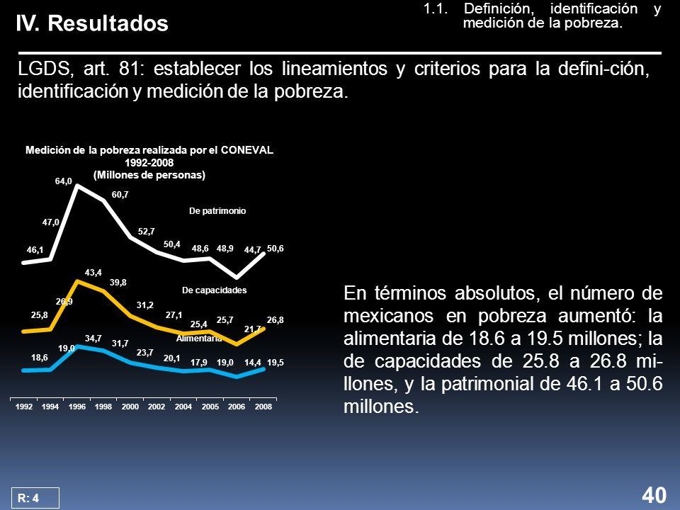 IV. Resultados Medición de la pobreza realizada por el CONEVAL 1992-2008 (Millones de personas) Medición de la pobreza realizada por el CONEVAL 1992-2