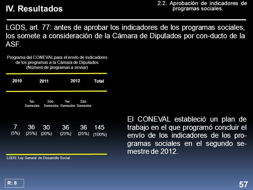 IV. Resultados El CONEVAL estableció un plan de trabajo en el que programó concluir el envío de los indicadores de los pro- gramas sociales en el segu