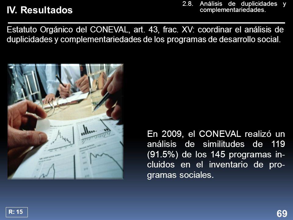 IV. Resultados Estatuto Orgánico del CONEVAL, art.
