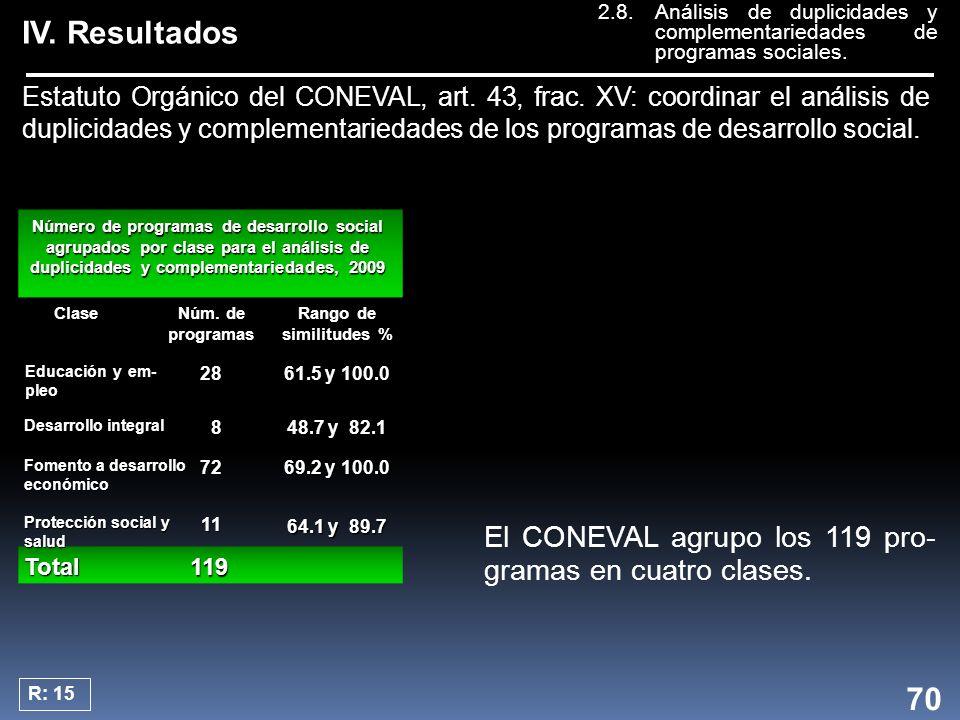 R: 15 Número de programas de desarrollo social agrupados por clase para el análisis de duplicidades y complementariedades, 2009 Clase Rango de similitudes % Núm.