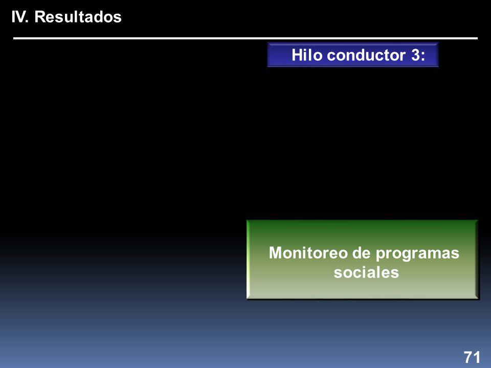 IV. Resultados 71 Hilo conductor 3: Monitoreo de programas sociales Monitoreo de programas sociales