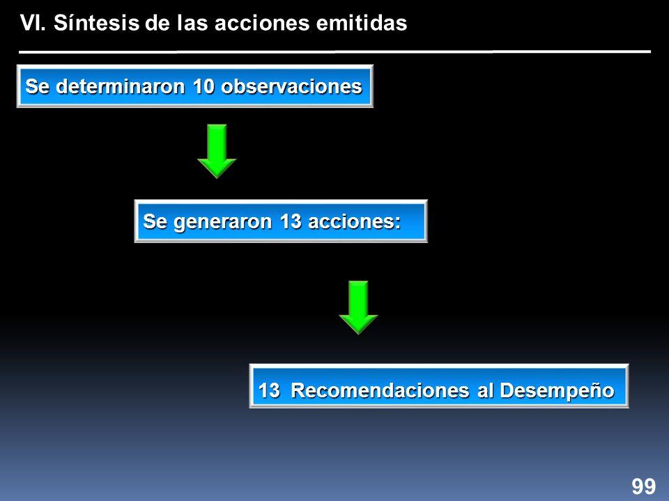 Se determinaron 10 observaciones Se generaron 13 acciones: 13 Recomendaciones al Desempeño 99