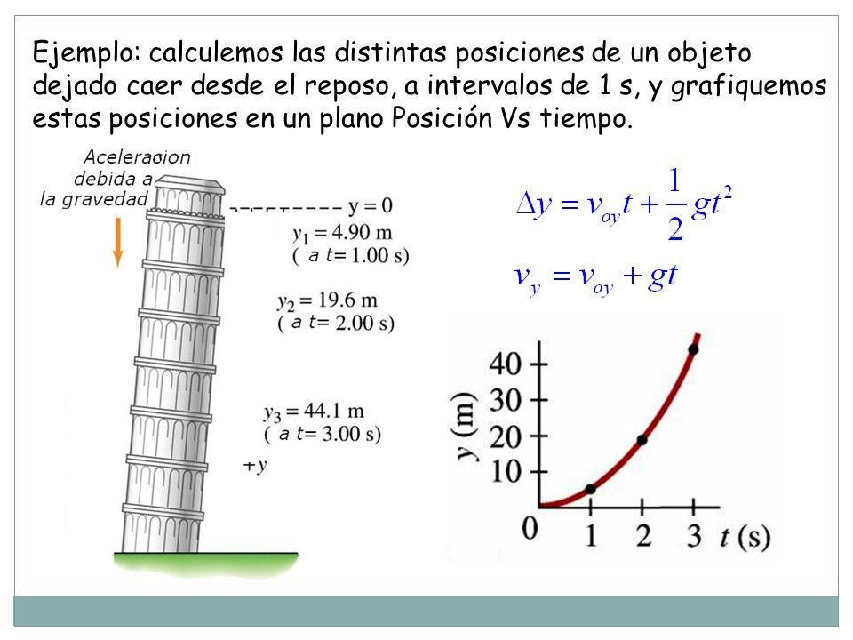 Ejemplo: calculemos las distintas posiciones de un objeto dejado caer desde el reposo, a intervalos de 1 s, y grafiquemos estas posiciones en un plano Posición Vs tiempo.