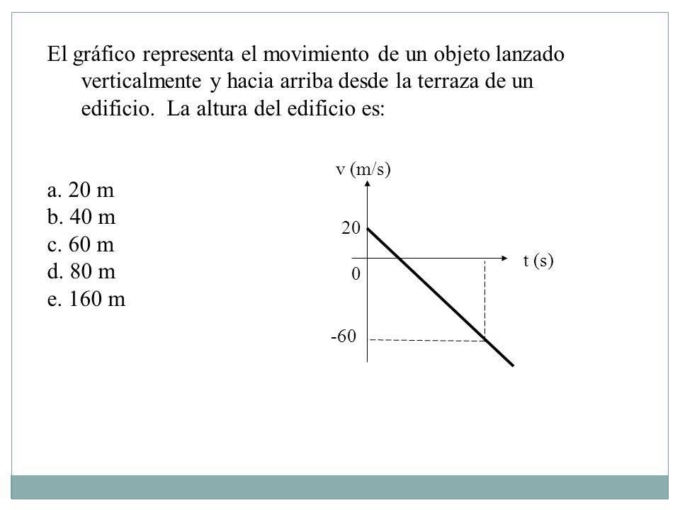 El gráfico representa el movimiento de un objeto lanzado verticalmente y hacia arriba desde la terraza de un edificio.