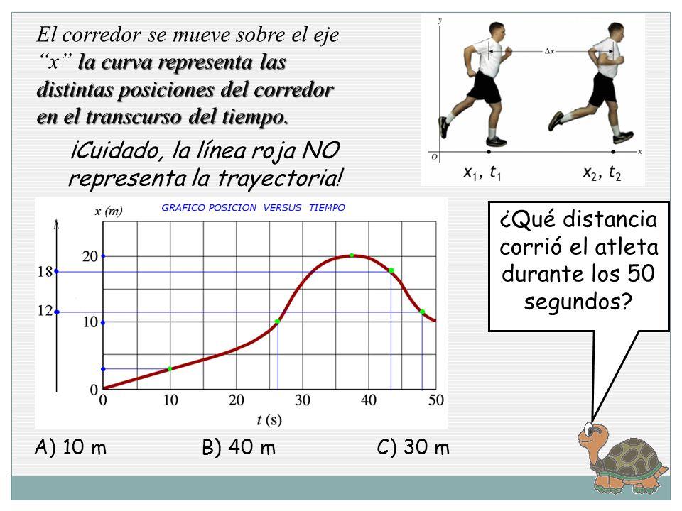la curva representa las distintas posiciones del corredor en el transcurso del tiempo.