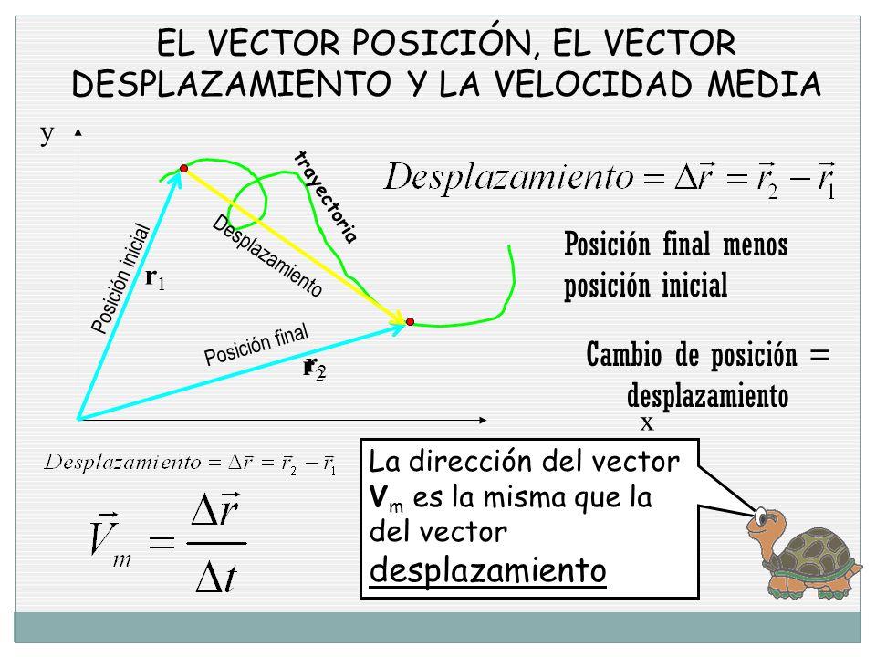 EL VECTOR POSICIÓN, EL VECTOR DESPLAZAMIENTO Y LA VELOCIDAD MEDIA x y trayectoria Posición inicial r1r1 Posición final r2r2 Desplazamiento r2r2 Posición final menos posición inicial desplazamiento La dirección del vector V m es la misma que la del vector desplazamiento Cambio de posición = desplazamiento
