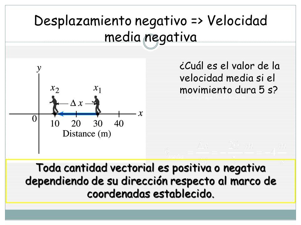 Desplazamiento negativo => Velocidad media negativa ¿Cuál es el valor de la velocidad media si el movimiento dura 5 s.