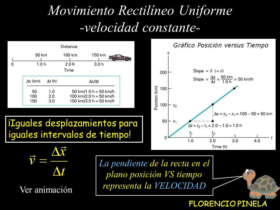 Movimiento Rectilíneo Uniforme -velocidad constante- Ver animación La pendiente de la recta en el plano posición VS tiempo representa la VELOCIDAD ¡Iguales desplazamientos para iguales intervalos de tiempo.
