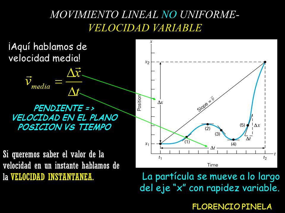 MOVIMIENTO LINEAL NO UNIFORME- VELOCIDAD VARIABLE PENDIENTE => VELOCIDAD EN EL PLANO POSICION VS TIEMPO ¡Aquí hablamos de velocidad media.