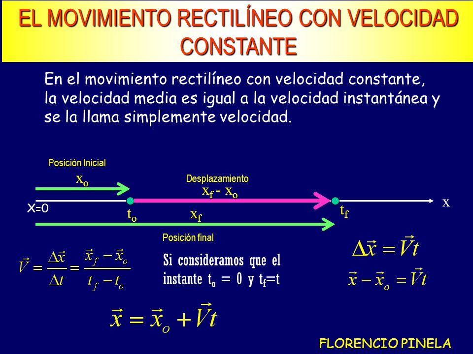 EL MOVIMIENTO RECTILÍNEO CON VELOCIDAD CONSTANTE En el movimiento rectilíneo con velocidad constante, la velocidad media es igual a la velocidad instantánea y se la llama simplemente velocidad.