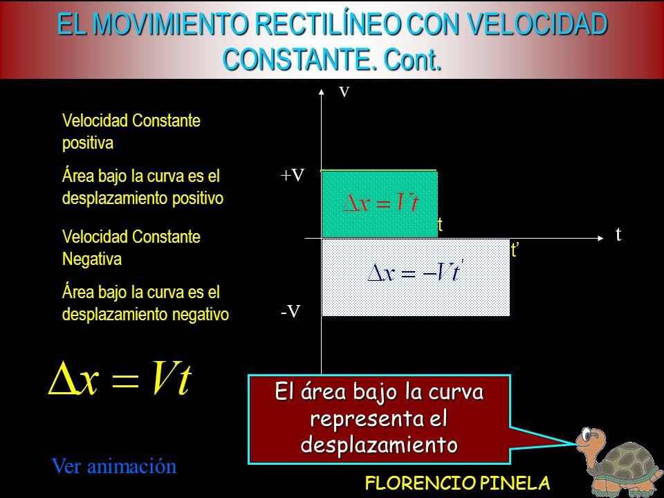 v t Velocidad Constante positiva Área bajo la curva es el desplazamiento positivo Velocidad Constante Negativa Área bajo la curva es el desplazamiento negativo Ver animación El área bajo la curva representa el desplazamiento +V -V t t EL MOVIMIENTO RECTILÍNEO CON VELOCIDAD CONSTANTE.