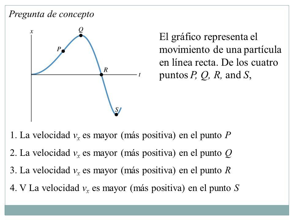 El gráfico representa el movimiento de una partícula en línea recta.