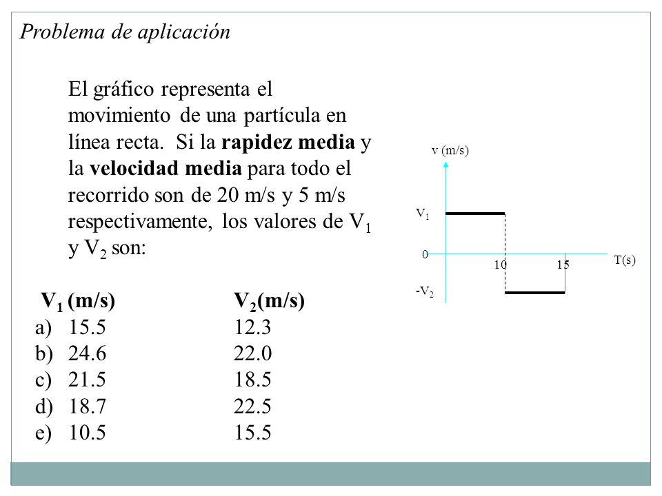 -V 2 0 El gráfico representa el movimiento de una partícula en línea recta.