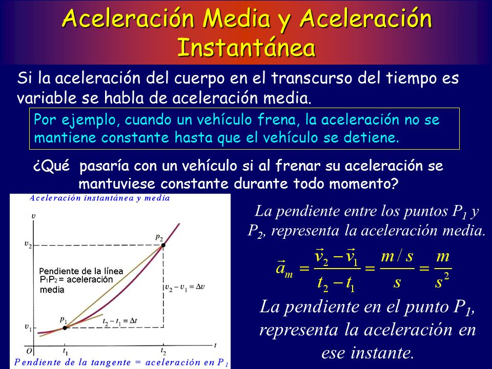 La pendiente en el punto P 1, representa la aceleración en ese instante.