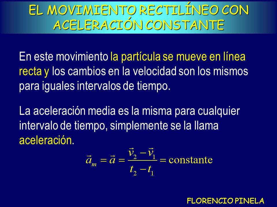 EL MOVIMIENTO RECTILÍNEO CON ACELERACIÓN CONSTANTE En este movimiento la partícula se mueve en línea recta y los cambios en la velocidad son los mismos para iguales intervalos de tiempo.
