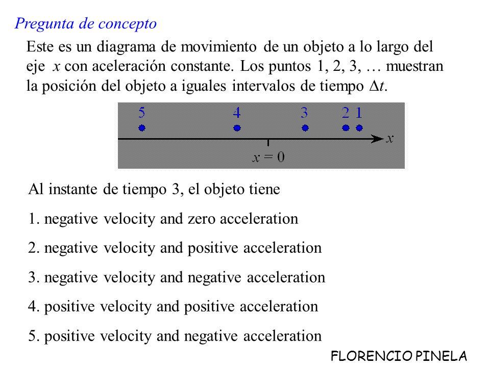 Este es un diagrama de movimiento de un objeto a lo largo del eje x con aceleración constante.
