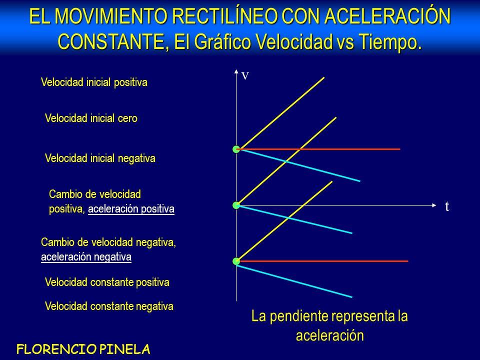 EL MOVIMIENTO RECTILÍNEO CON ACELERACIÓN CONSTANTE, El Gráfico Velocidad vs Tiempo.