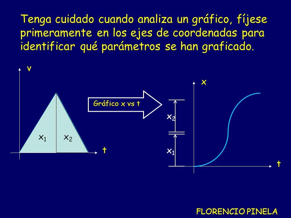 Tenga cuidado cuando analiza un gráfico, fíjese primeramente en los ejes de coordenadas para identificar qué parámetros se han graficado.