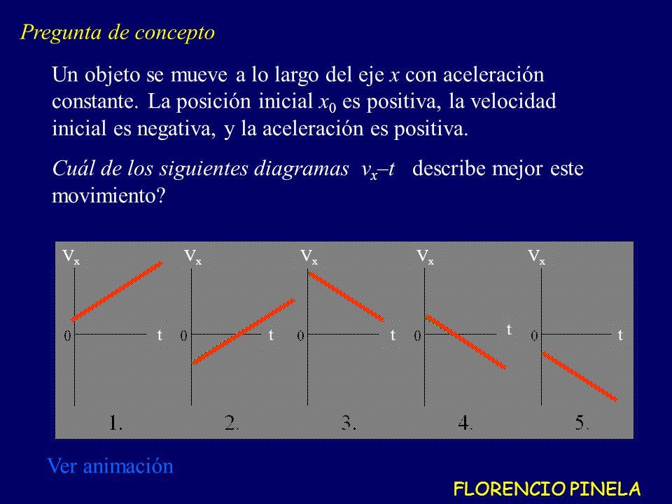 Un objeto se mueve a lo largo del eje x con aceleración constante.