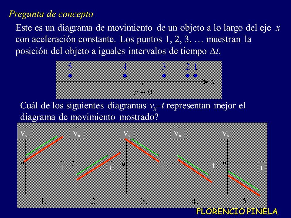 Cuál de los siguientes diagramas v x –t representan mejor el diagrama de movimiento mostrado.