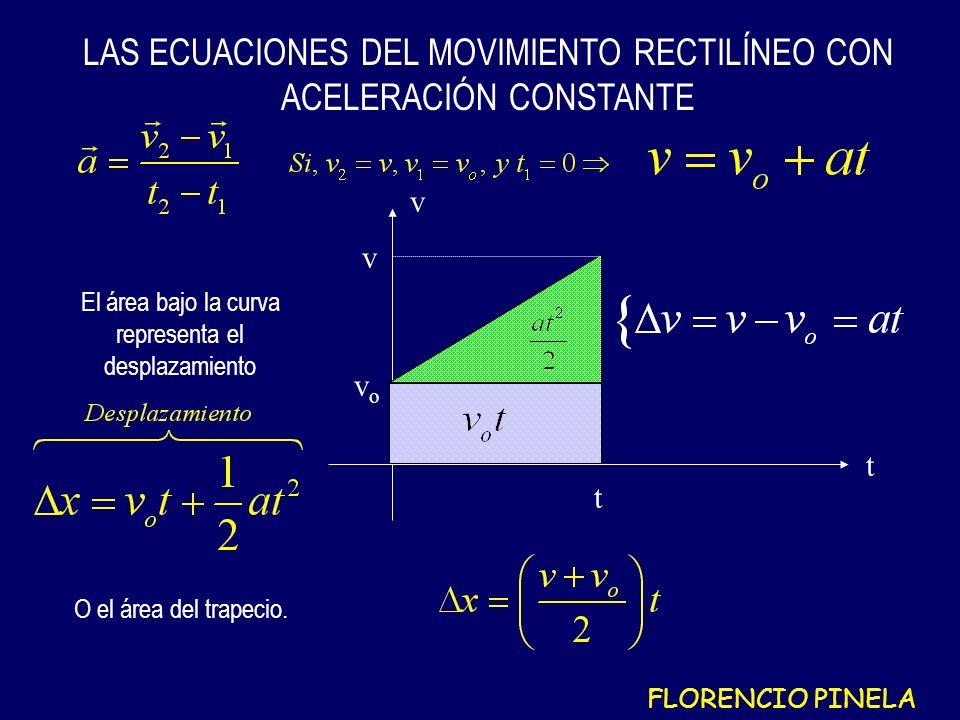 LAS ECUACIONES DEL MOVIMIENTO RECTILÍNEO CON ACELERACIÓN CONSTANTE t v vovo t El área bajo la curva representa el desplazamiento O el área del trapecio.
