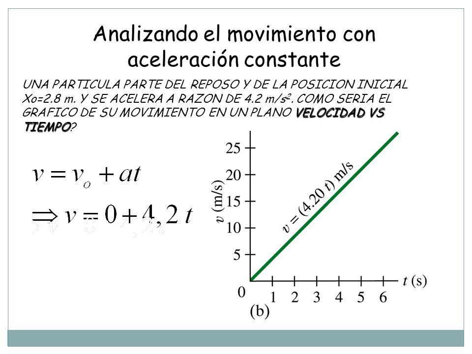 VELOCIDAD VS TIEMPO UNA PARTICULA PARTE DEL REPOSO Y DE LA POSICION INICIAL Xo=2.8 m.
