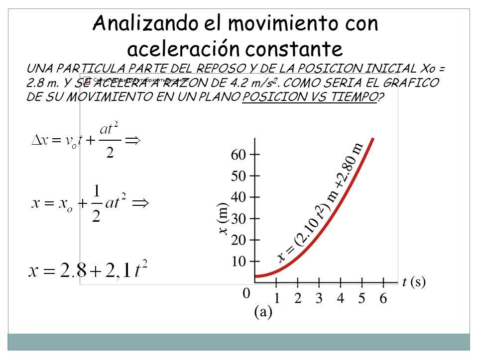 UNA PARTICULA PARTE DEL REPOSO Y DE LA POSICION INICIAL Xo = 2.8 m.